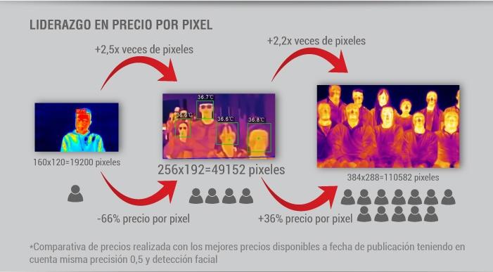 Liderazgo en precio por pixel